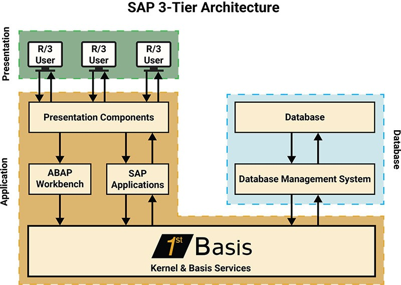 SAP 3-Tier Architecture Image
